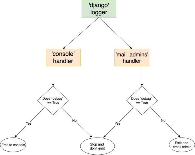 Python Logging Stdout